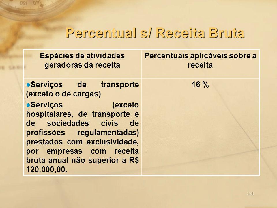 Percentual s/ Receita Bruta