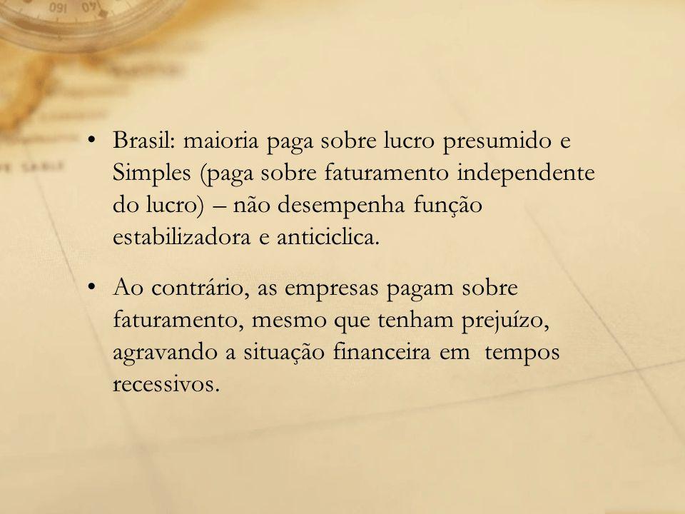 Brasil: maioria paga sobre lucro presumido e Simples (paga sobre faturamento independente do lucro) – não desempenha função estabilizadora e anticiclica.
