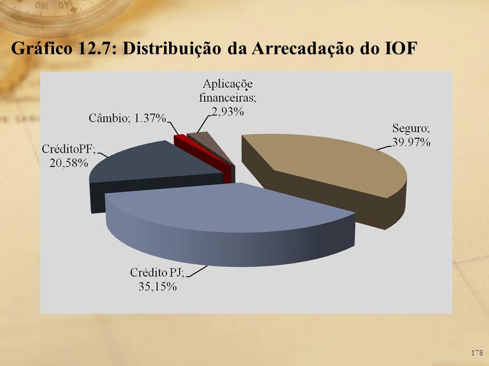 Gráfico 12.7: Distribuição da Arrecadação do IOF