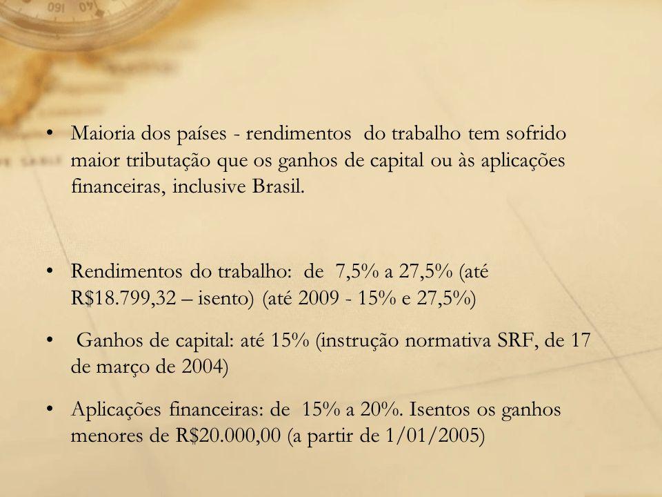 Maioria dos países - rendimentos do trabalho tem sofrido maior tributação que os ganhos de capital ou às aplicações financeiras, inclusive Brasil.