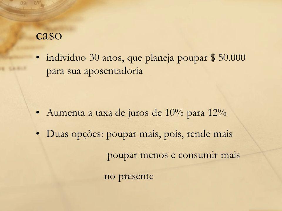 caso individuo 30 anos, que planeja poupar $ 50.000 para sua aposentadoria. Aumenta a taxa de juros de 10% para 12%