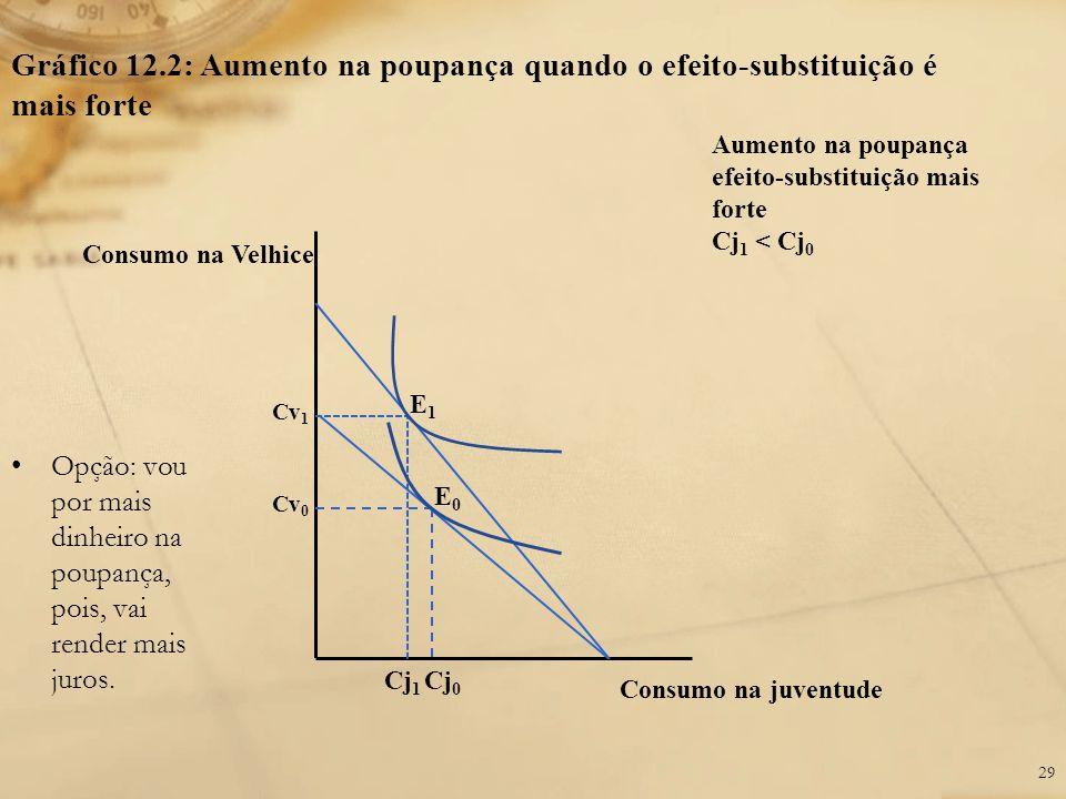 Gráfico 12.2: Aumento na poupança quando o efeito-substituição é mais forte