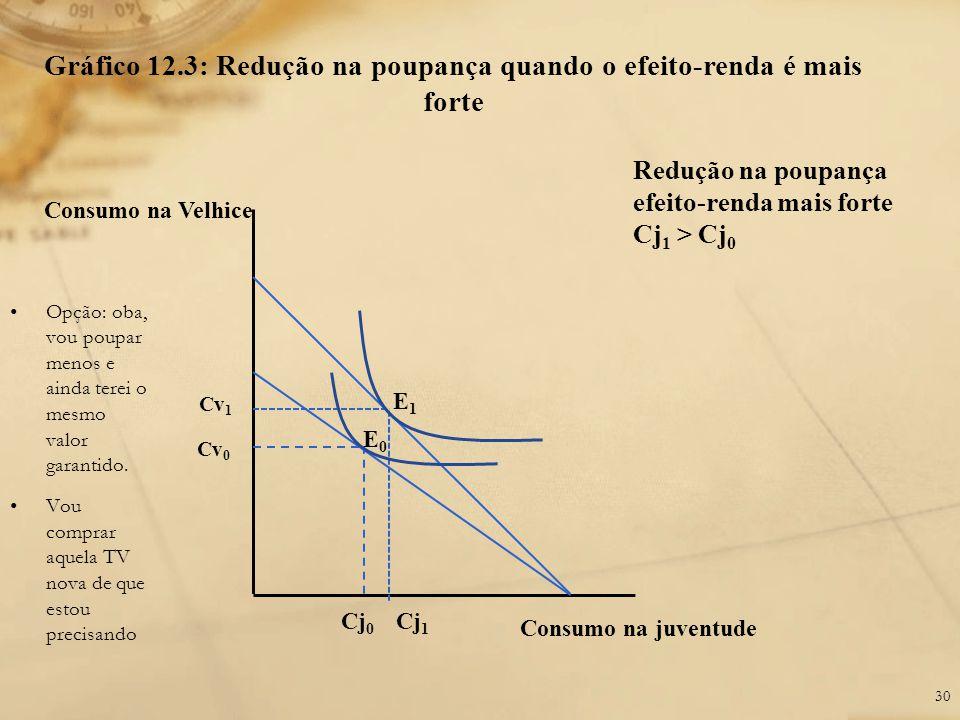 Gráfico 12.3: Redução na poupança quando o efeito-renda é mais forte