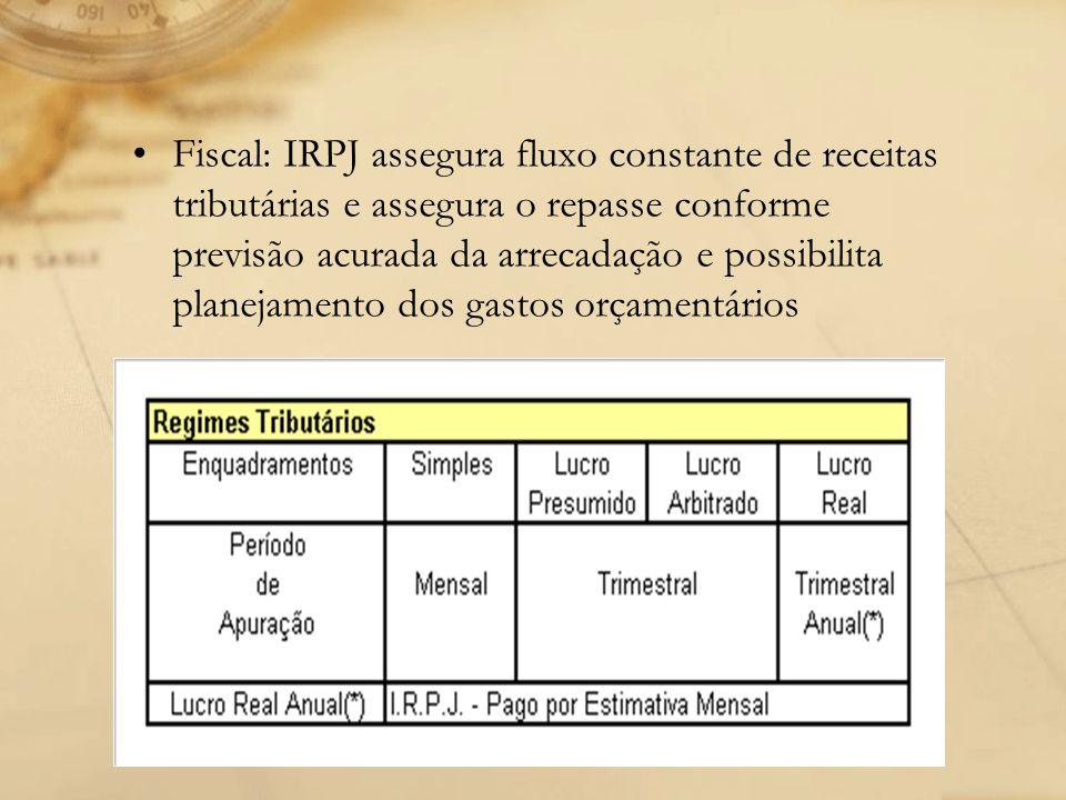 Fiscal: IRPJ assegura fluxo constante de receitas tributárias e assegura o repasse conforme previsão acurada da arrecadação e possibilita planejamento dos gastos orçamentários