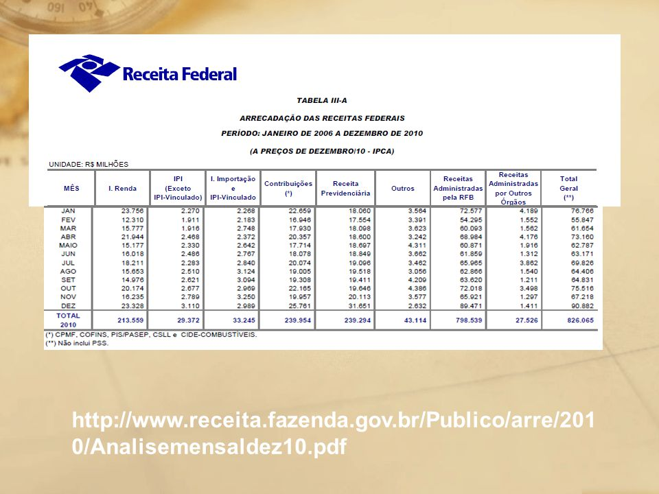 http://www. receita. fazenda. gov