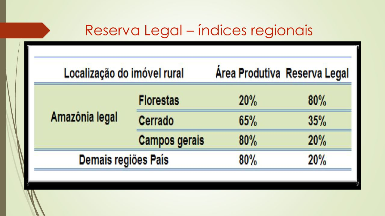Reserva Legal – índices regionais