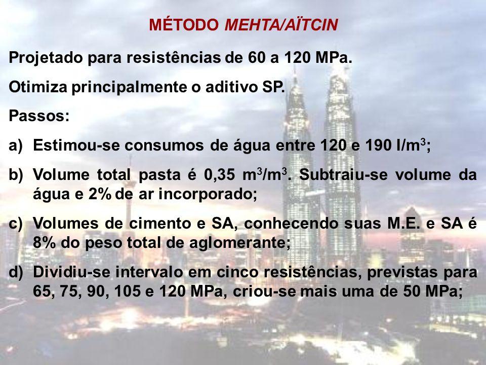 MÉTODO MEHTA/AÏTCIN Projetado para resistências de 60 a 120 MPa. Otimiza principalmente o aditivo SP.