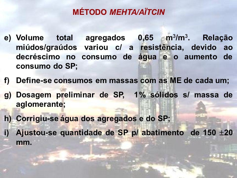 MÉTODO MEHTA/AÏTCIN