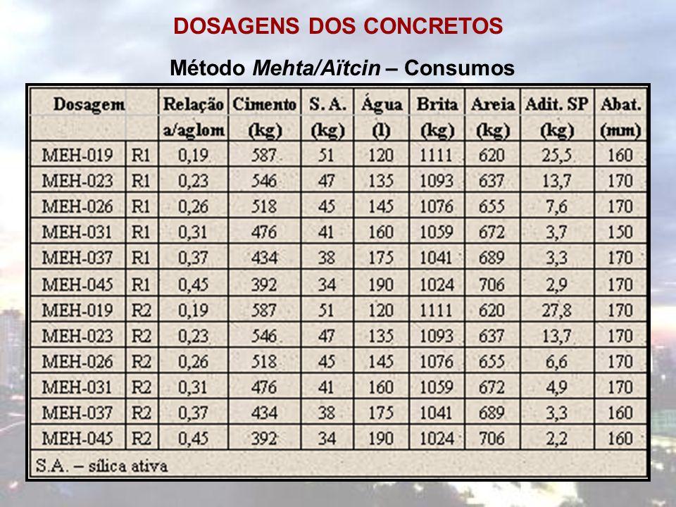 DOSAGENS DOS CONCRETOS