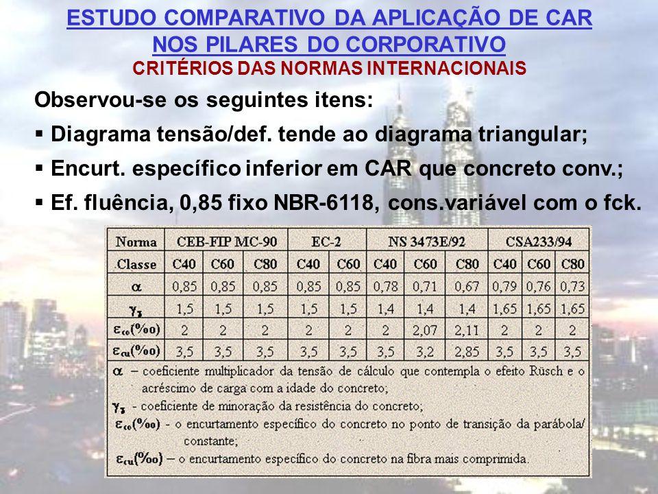 ESTUDO COMPARATIVO DA APLICAÇÃO DE CAR NOS PILARES DO CORPORATIVO CRITÉRIOS DAS NORMAS INTERNACIONAIS
