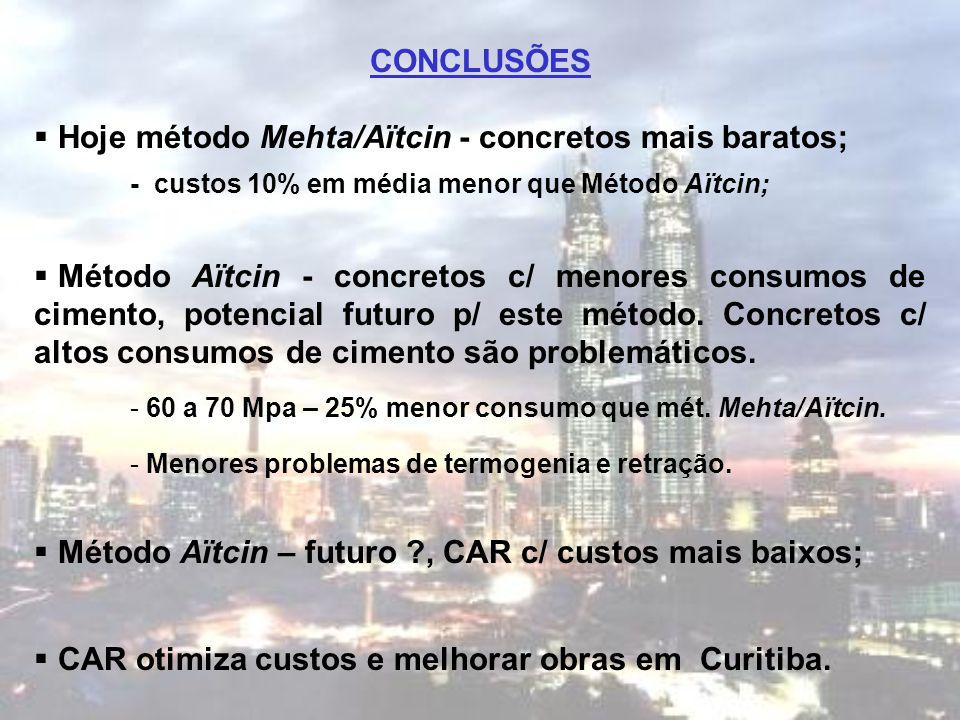 Hoje método Mehta/Aïtcin - concretos mais baratos;