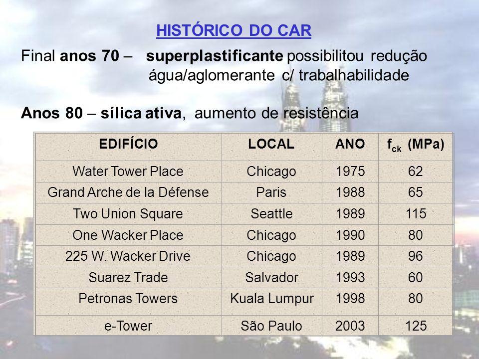 HISTÓRICO DO CAR