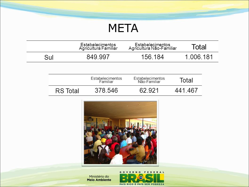 META Total Sul 849.997 156.184 1.006.181 Total RS Total 378.546 62.921