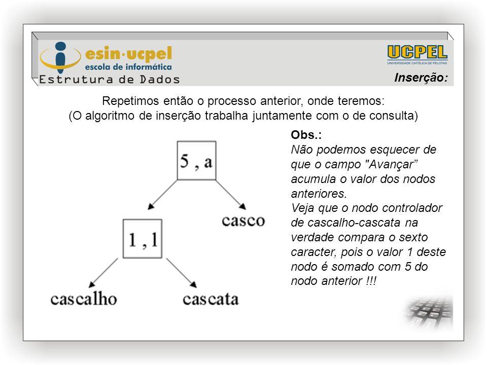 Inserção: Repetimos então o processo anterior, onde teremos: (O algoritmo de inserção trabalha juntamente com o de consulta)