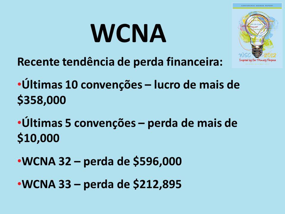 WCNA Recente tendência de perda financeira: