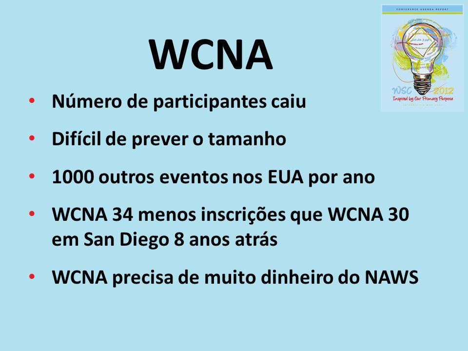 WCNA Número de participantes caiu Difícil de prever o tamanho