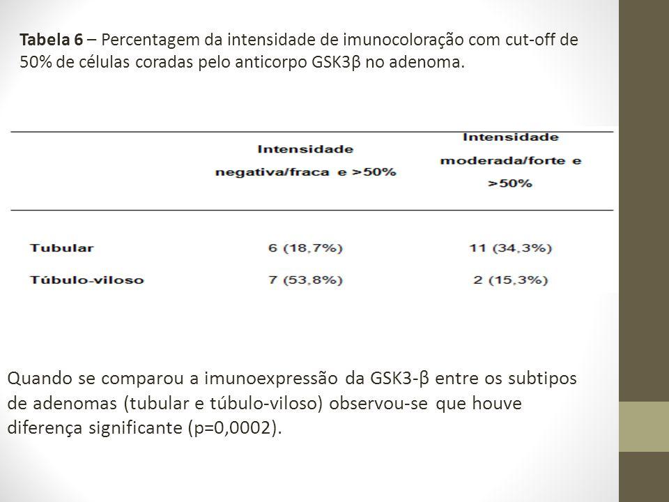 Tabela 6 – Percentagem da intensidade de imunocoloração com cut-off de 50% de células coradas pelo anticorpo GSK3β no adenoma.