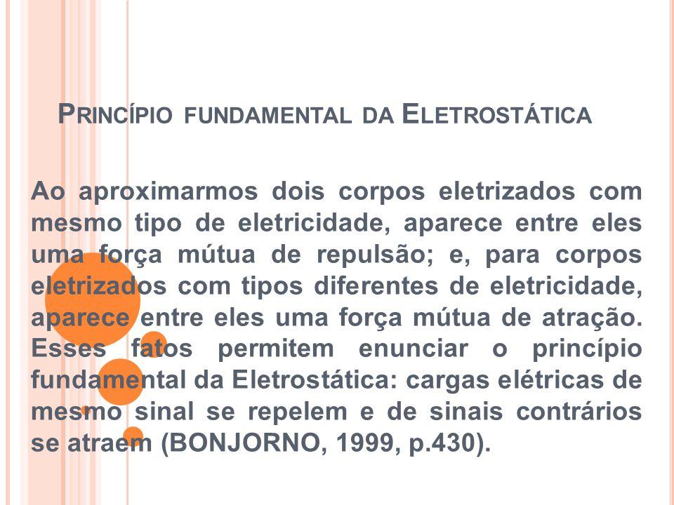 Princípio fundamental da Eletrostática