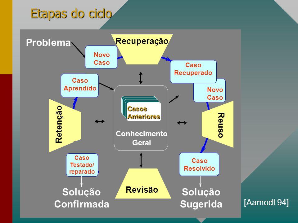 Etapas do ciclo Solução Confirmada Problema Sugerida Recuperação