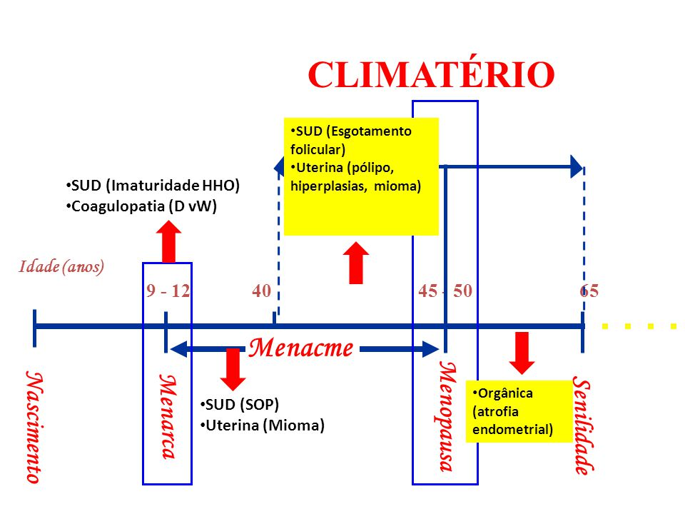 CLIMATÉRIO Menacme Menopausa Nascimento Menarca Senilidade