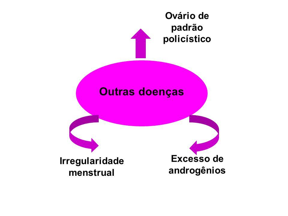 Ovário de padrão policístico Excesso de androgênios