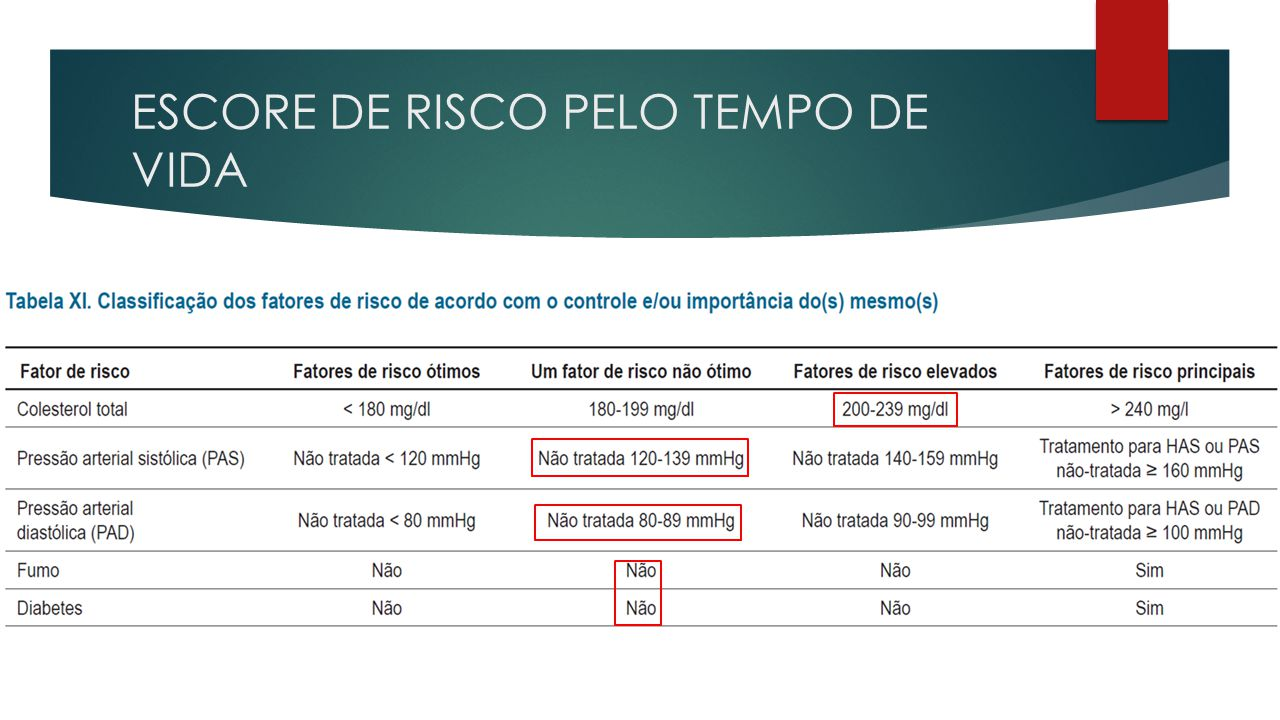 ESCORE DE RISCO PELO TEMPO DE VIDA