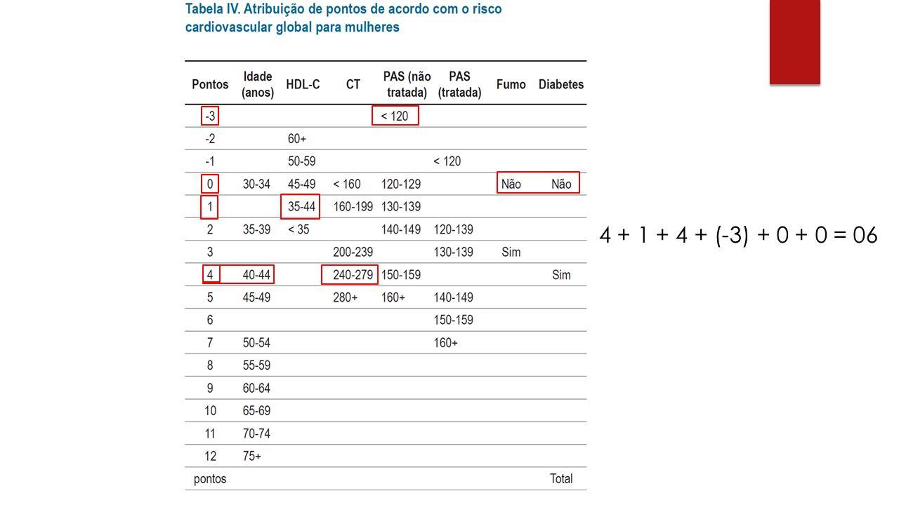 4 + 1 + 4 + (-3) + 0 + 0 = 06 CT: 272mg/dl; LDL: 202mg/dl; HDL: 41mg/dl, TG: 145mg/dL,