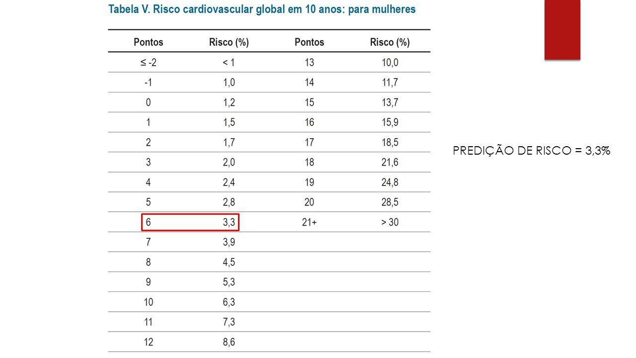 PREDIÇÃO DE RISCO = 3,3%