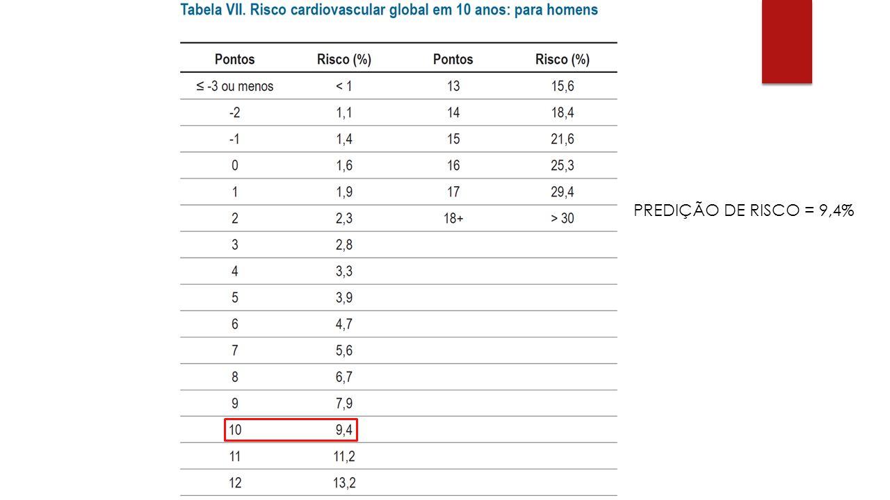 PREDIÇÃO DE RISCO = 9,4%