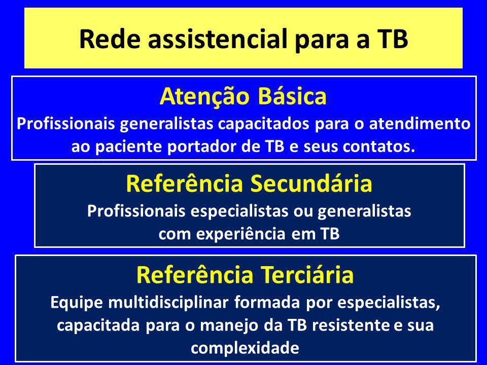 Rede assistencial para a TB