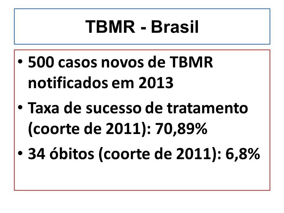 TBMR - Brasil 500 casos novos de TBMR notificados em 2013. Taxa de sucesso de tratamento (coorte de 2011): 70,89%