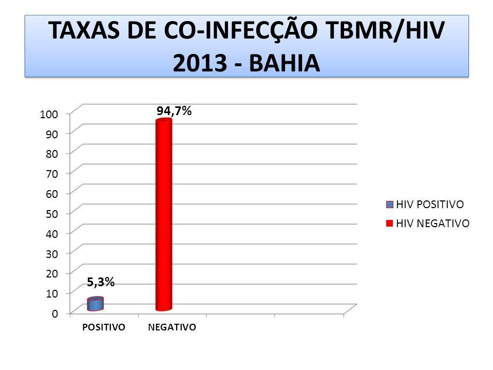 TAXAS DE CO-INFECÇÃO TBMR/HIV 2013 - BAHIA