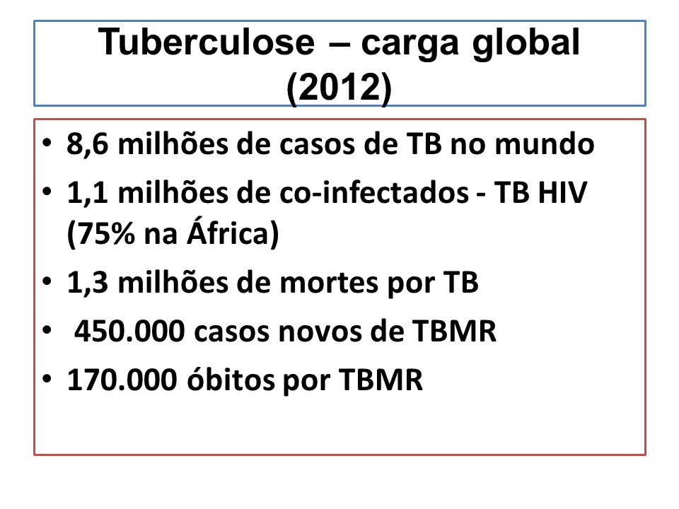 Tuberculose – carga global (2012)