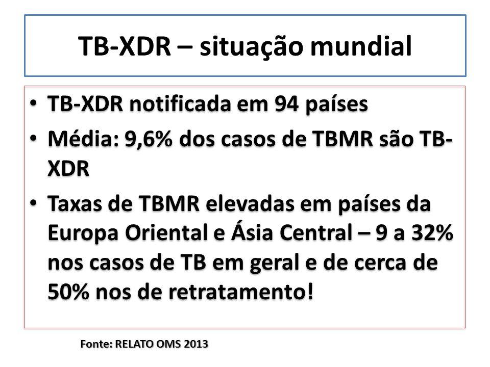 TB-XDR – situação mundial