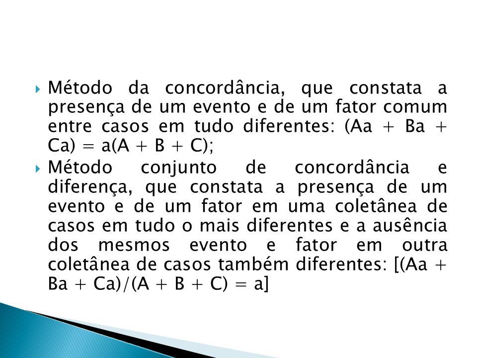 Método da concordância, que constata a presença de um evento e de um fator comum entre casos em tudo diferentes: (Aa + Ba + Ca) = a(A + B + C);