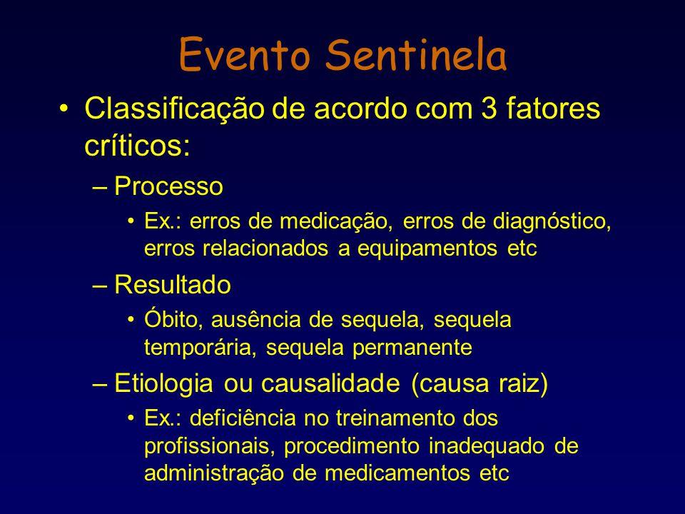 Evento Sentinela Classificação de acordo com 3 fatores críticos: