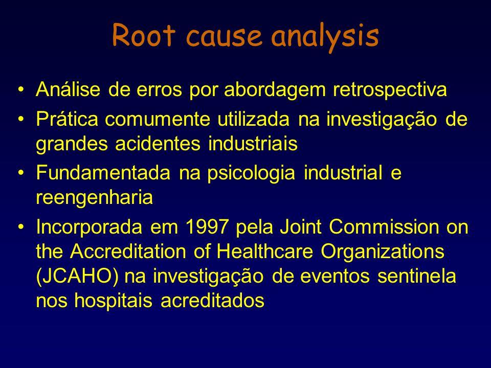 Root cause analysis Análise de erros por abordagem retrospectiva