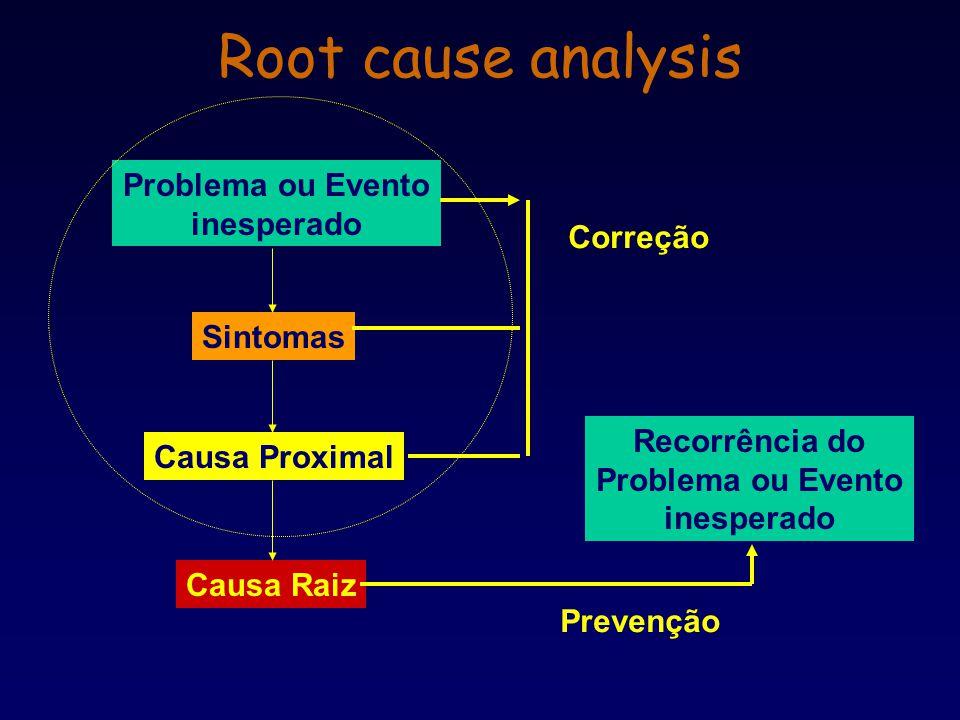 Root cause analysis Problema ou Evento inesperado Correção Sintomas