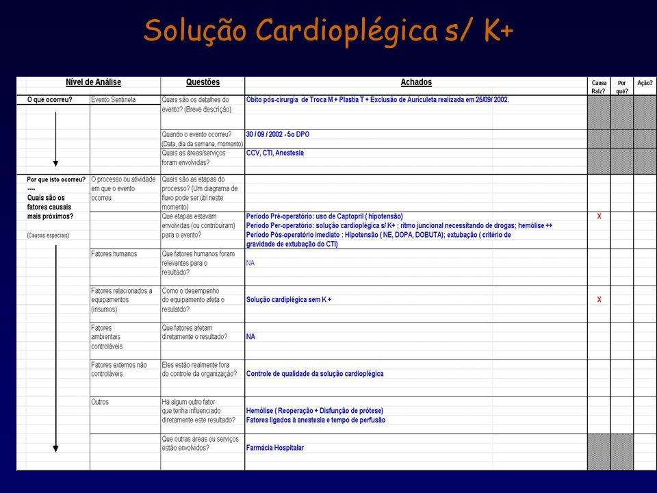 Solução Cardioplégica s/ K+
