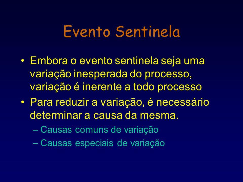 Evento Sentinela Embora o evento sentinela seja uma variação inesperada do processo, variação é inerente a todo processo.