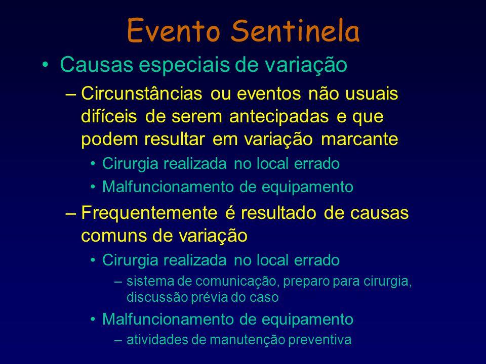 Evento Sentinela Causas especiais de variação