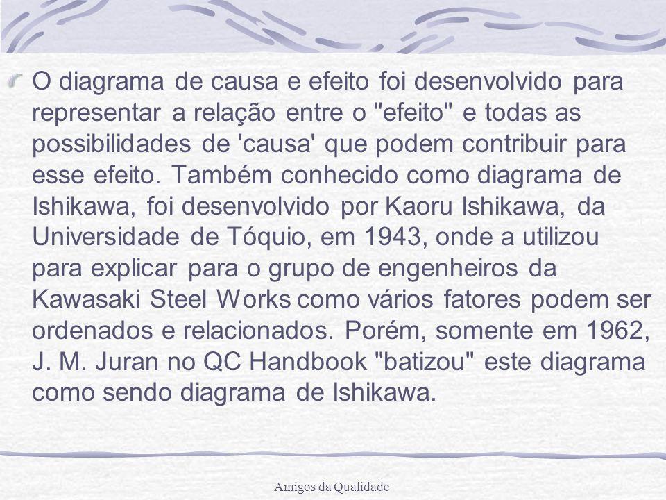 O diagrama de causa e efeito foi desenvolvido para representar a relação entre o efeito e todas as possibilidades de causa que podem contribuir para esse efeito. Também conhecido como diagrama de Ishikawa, foi desenvolvido por Kaoru Ishikawa, da Universidade de Tóquio, em 1943, onde a utilizou para explicar para o grupo de engenheiros da Kawasaki Steel Works como vários fatores podem ser ordenados e relacionados. Porém, somente em 1962, J. M. Juran no QC Handbook batizou este diagrama como sendo diagrama de Ishikawa.