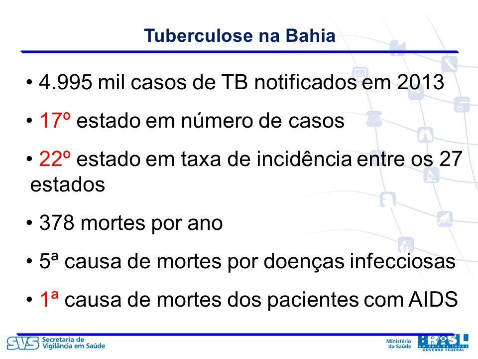 4.995 mil casos de TB notificados em 2013