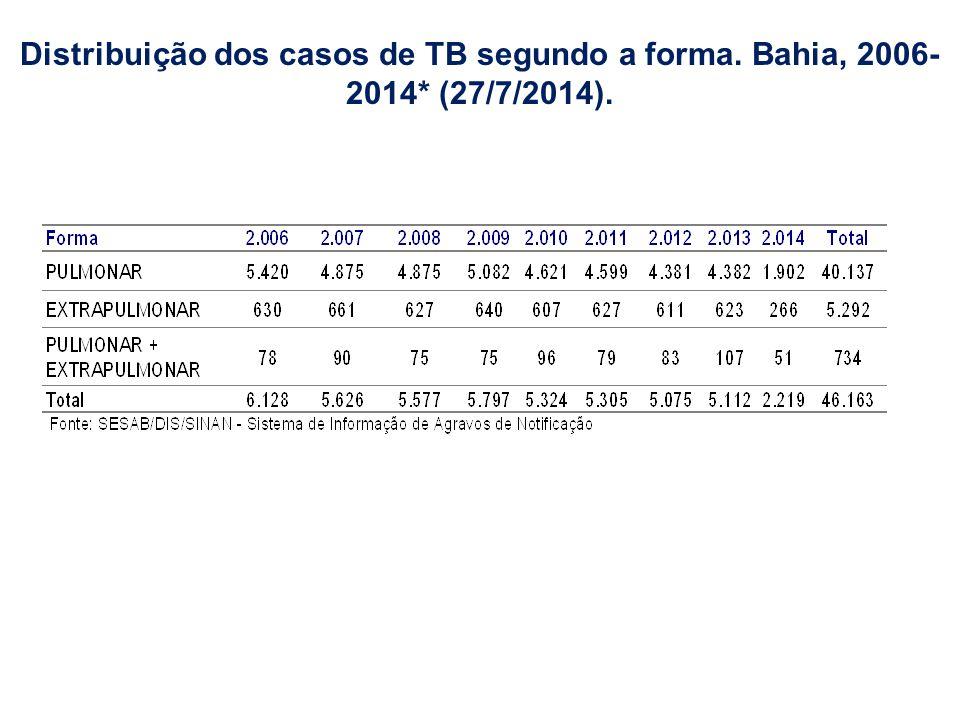 Distribuição dos casos de TB segundo a forma. Bahia, 2006-2014