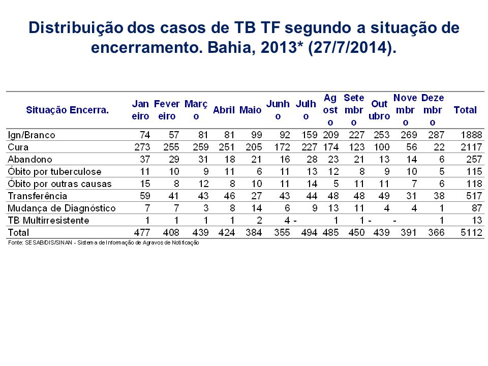 Distribuição dos casos de TB TF segundo a situação de encerramento