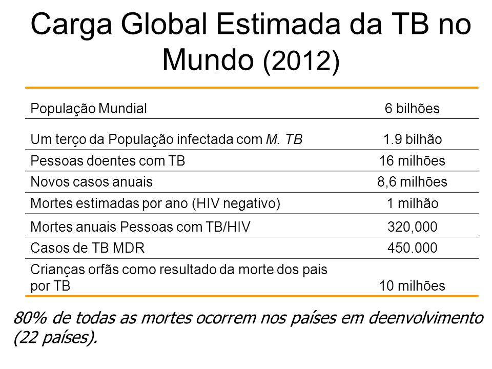Carga Global Estimada da TB no Mundo (2012)