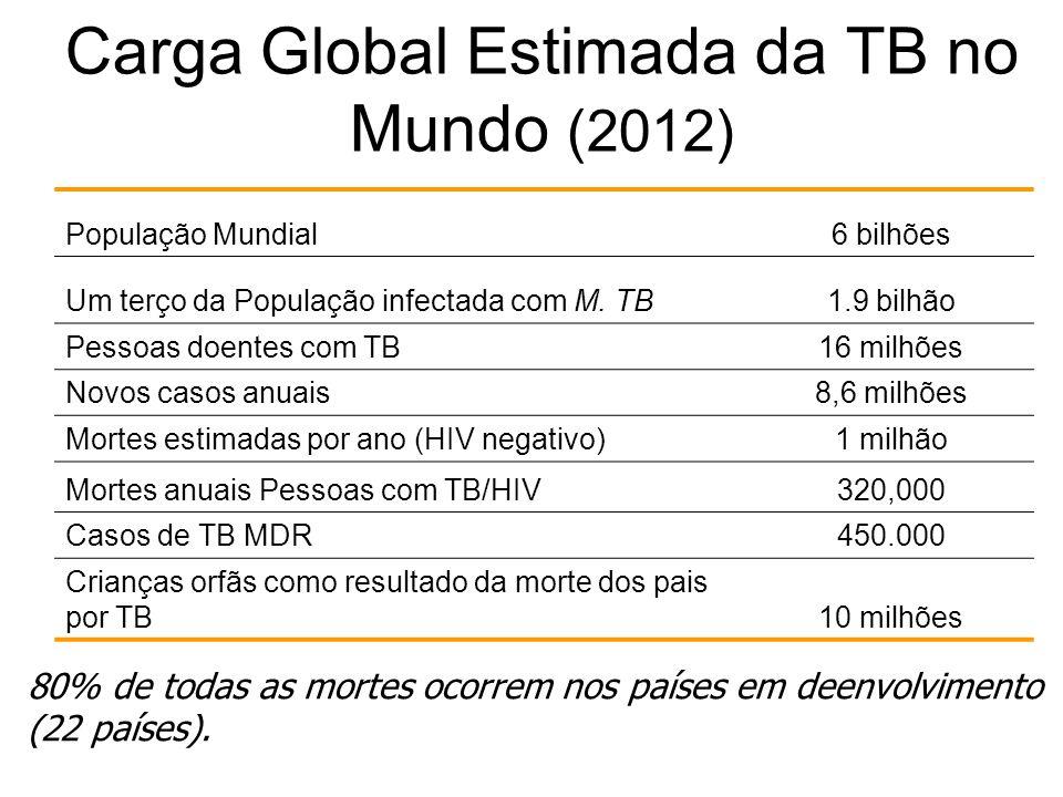 Carga Global Estimada da TB no Mundo (2012)
