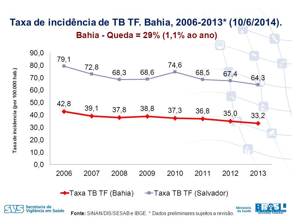 Taxa de incidência de TB TF. Bahia, 2006-2013* (10/6/2014).
