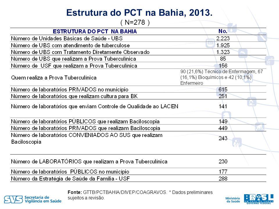 Estrutura do PCT na Bahia, 2013.