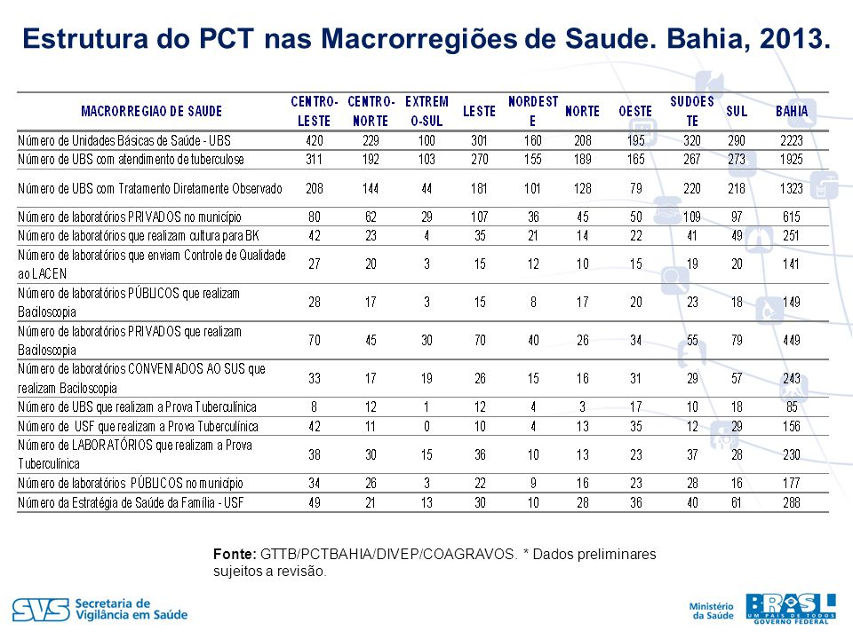 Estrutura do PCT nas Macrorregiões de Saude. Bahia, 2013.